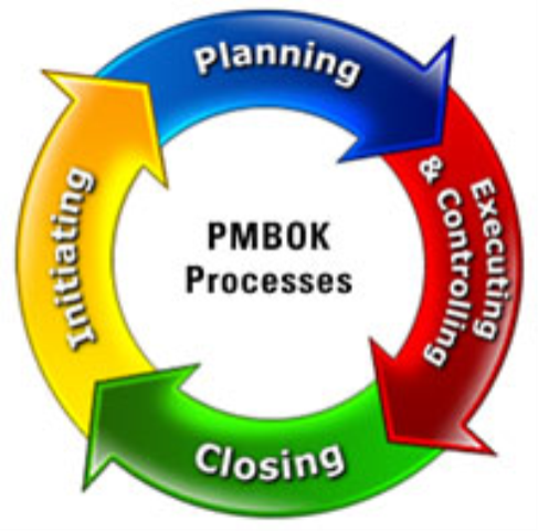 software project management pmbok